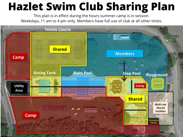 Hazlet Swim Club Sharing Plan